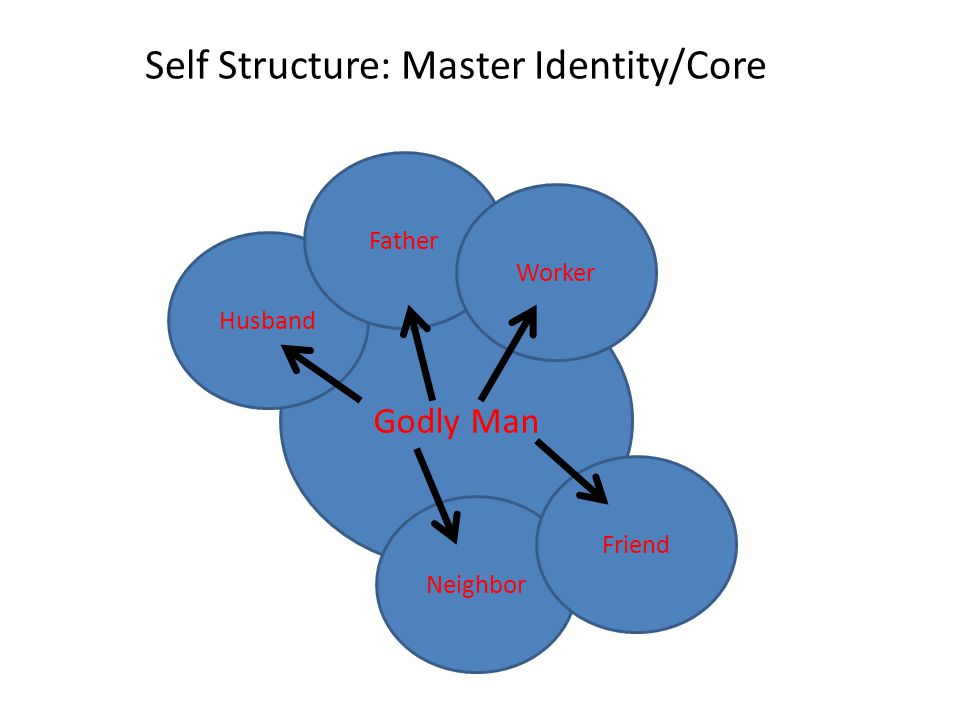 Self Structure: Master Identity/Core Godly Man Husband Neighbor Father Worker Friend