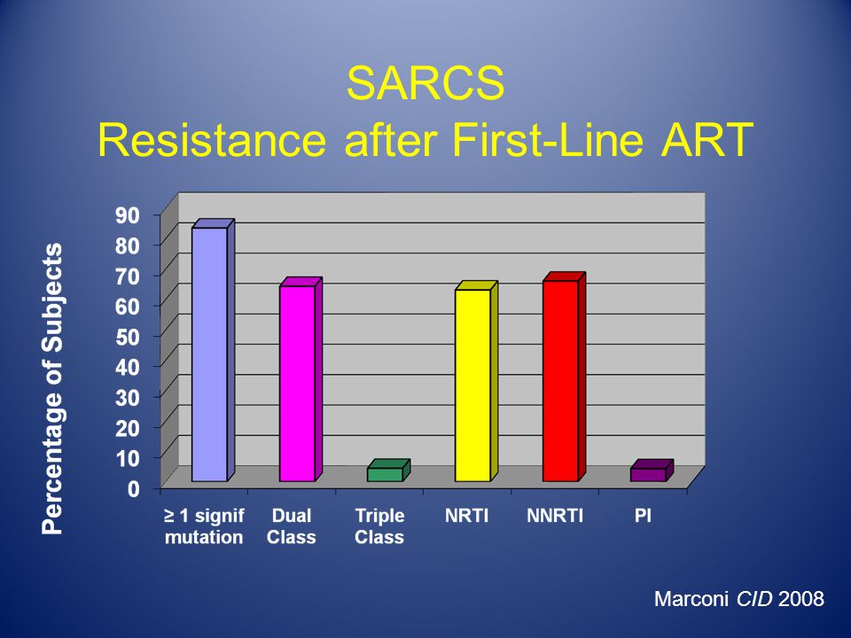 SARCS Resistance after First-Line ART Marconi CID 2008