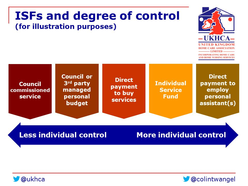 @colintwangel@ukhca ISFs and degree of control (for illustration purposes) Council commissioned service Council or 3 rd party managed personal budget