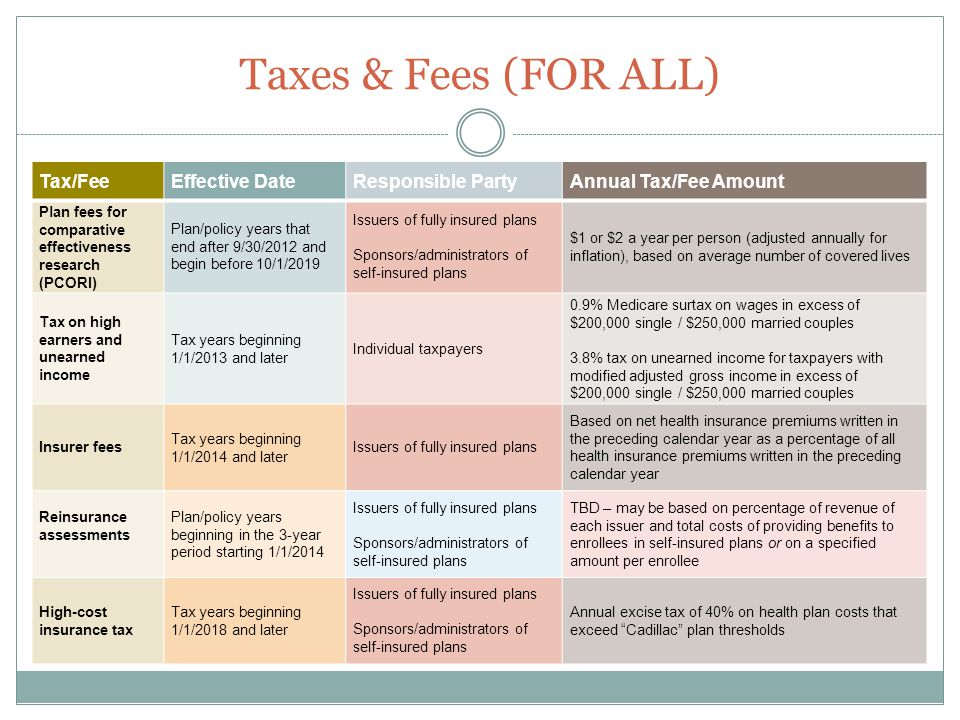Taxes & Fees (FOR ALL) Tax/FeeEffective DateResponsible PartyAnnual Tax/Fee Amount Plan fees for comparative effectiveness research (PCORI) Plan/policy years that end after 9/30/2012 and begin before 10/1/2019 Issuers of fully insured plans Sponsors/administrators of self-insured plans $1 or $2 a year per person (adjusted annually for inflation), based on average number of covered lives Tax on high earners and unearned income Tax years beginning 1/1/2013 and later Individual taxpayers 0.9% Medicare surtax on wages in excess of $200,000 single / $250,000 married couples 3.8% tax on unearned income for taxpayers with modified adjusted gross income in excess of $200,000 single / $250,000 married couples Insurer fees Tax years beginning 1/1/2014 and later Issuers of fully insured plans Based on net health insurance premiums written in the preceding calendar year as a percentage of all health insurance premiums written in the preceding calendar year Reinsurance assessments Plan/policy years beginning in the 3-year period starting 1/1/2014 Issuers of fully insured plans Sponsors/administrators of self-insured plans TBD – may be based on percentage of revenue of each issuer and total costs of providing benefits to enrollees in self-insured plans or on a specified amount per enrollee High-cost insurance tax Tax years beginning 1/1/2018 and later Issuers of fully insured plans Sponsors/administrators of self-insured plans Annual excise tax of 40% on health plan costs that exceed Cadillac plan thresholds
