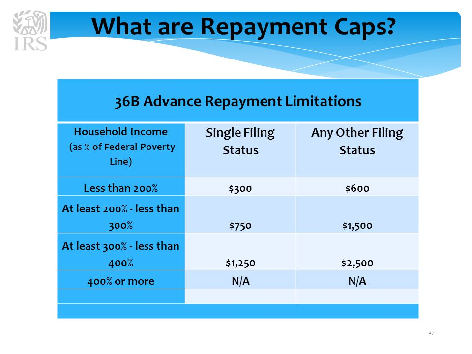 What are Repayment Caps.