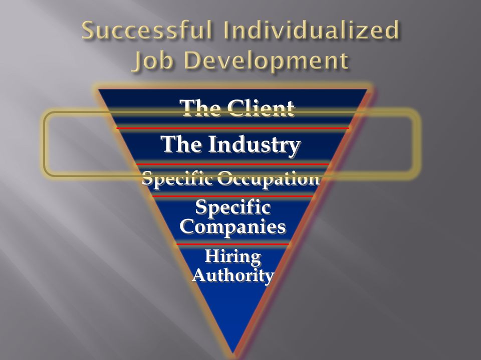 The Client Specific Occupation Specific Companies Hiring Authority Hiring Authority The Industry