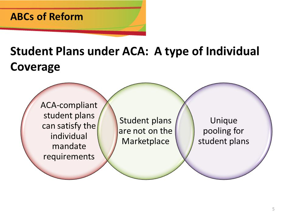 ABCs of Reform ACA-compliant student plans can satisfy the individual mandate requirements Student plans are not on the Marketplace Unique pooling for student plans Student Plans under ACA: A type of Individual Coverage 5