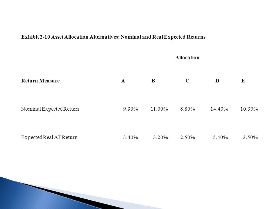 Exhibit 2-10 Asset Allocation Alternatives: Nominal and Real Expected Returns Allocation Return MeasureABCDE Nominal Expected Return9.90%11.00%8.80%14.40%10.30% Expected Real AT Return3.40%3.20%2.50%5.40%3.50%