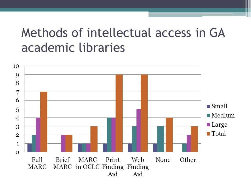 Methods of intellectual access in GA academic libraries