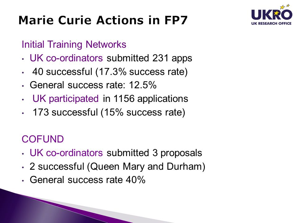 Initial Training Networks UK co-ordinators submitted 231 apps 40 successful (17.3% success rate) General success rate: 12.5% UK participated in 1156 applications 173 successful (15% success rate) COFUND UK co-ordinators submitted 3 proposals 2 successful (Queen Mary and Durham) General success rate 40%