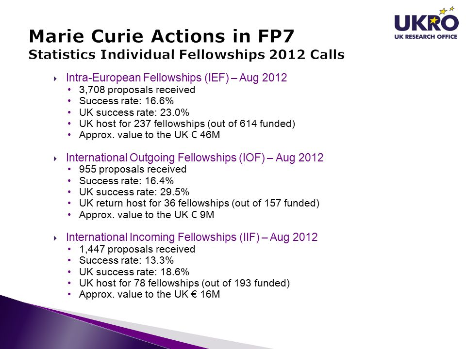  Intra-European Fellowships (IEF) – Aug 2012 3,708 proposals received Success rate: 16.6% UK success rate: 23.0% UK host for 237 fellowships (out of 614 funded) Approx.