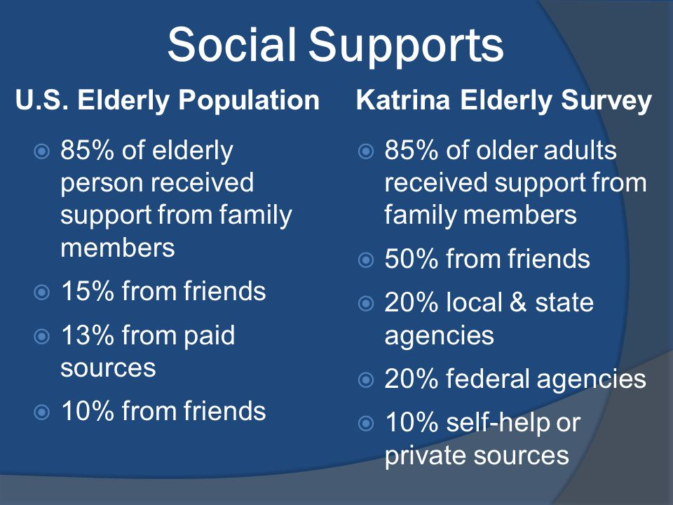 Social Supports  85% of elderly person received support from family members  15% from friends  13% from paid sources  10% from friends  85% of older adults received support from family members  50% from friends  20% local & state agencies  20% federal agencies  10% self-help or private sources U.S.
