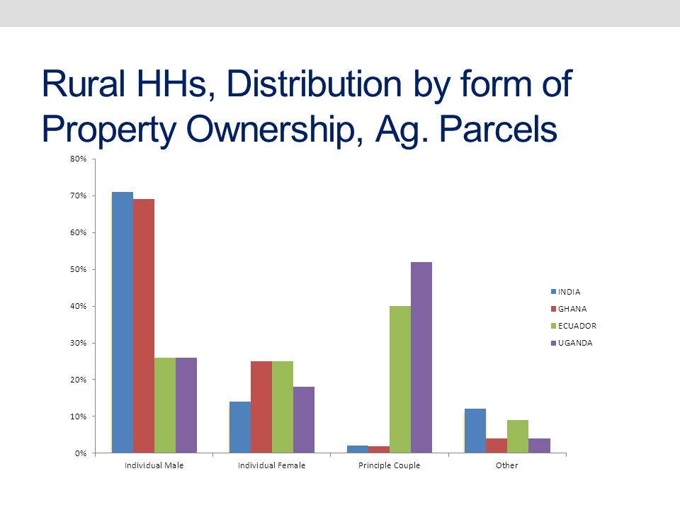 Rural HHs, Distribution by form of Property Ownership, Ag. Parcels