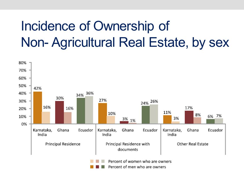Incidence of Ownership of Non- Agricultural Real Estate, by sex