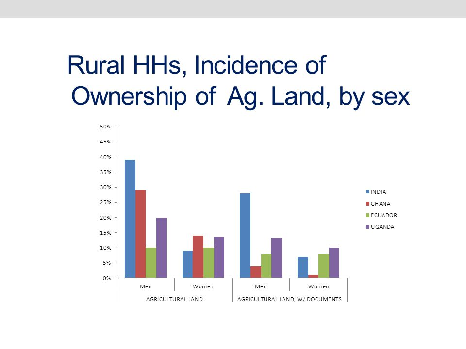 Rural HHs, Incidence of Ownership of Ag. Land, by sex