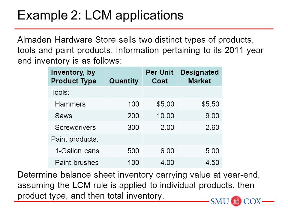 Inventory, by Product TypeCost Designated Market Individual LCM Type LCM Total Inventory LCM Tools: Hammers$500$550 Saws2,0001,800 Screwdrivers600780 Total tools:3,1003,130 Paint products: 1-Gallon cans$3,0002,500 Paint brushes400450 Total paint:3,4002,950 Total:$6,500$6,080 Example 2: Continued