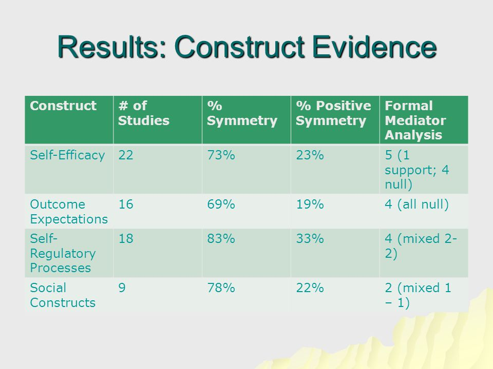 Results: Construct Evidence Construct# of Studies % Symmetry % Positive Symmetry Formal Mediator Analysis Self-Efficacy2273%23%5 (1 support; 4 null) Outcome Expectations 1669%19%4 (all null) Self- Regulatory Processes 1883%33%4 (mixed 2- 2) Social Constructs 978%22%2 (mixed 1 – 1)