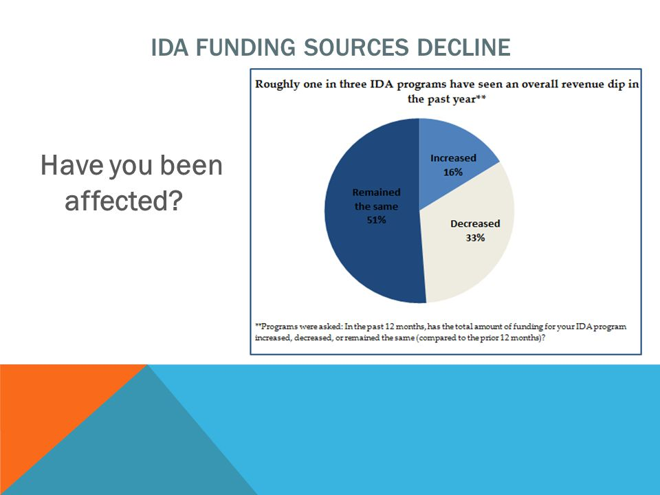Have you been affected IDA FUNDING SOURCES DECLINE