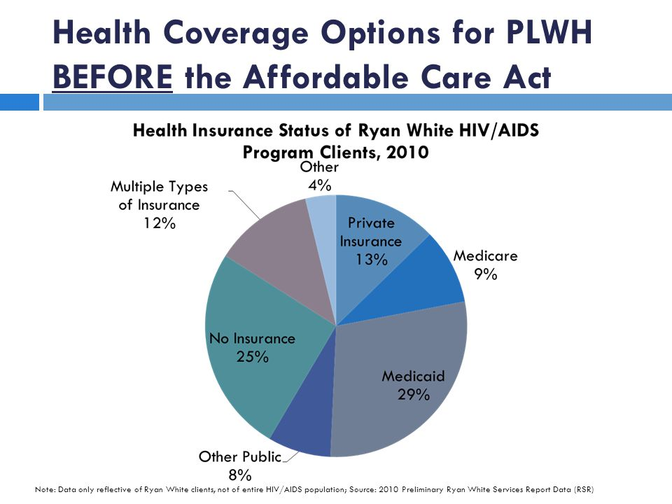 Health Coverage Options for PLWH BEFORE the Affordable Care Act Note: Data only reflective of Ryan White clients, not of entire HIV/AIDS population; S