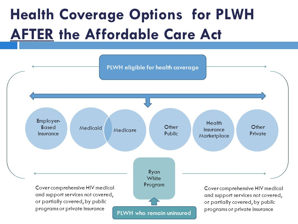 Health Coverage Options for PLWH AFTER the Affordable Care Act Medicaid Medicare Employer- Based Insurance Health Insurance Marketplace Other Public Other Private Ryan White Program Cover comprehensive HIV medical and support services not covered, or partially covered, by public programs or private insurance PLWH eligible for health coverage PLWH who remain uninsured