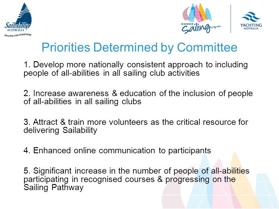 Priorities Determined by Committee 1.