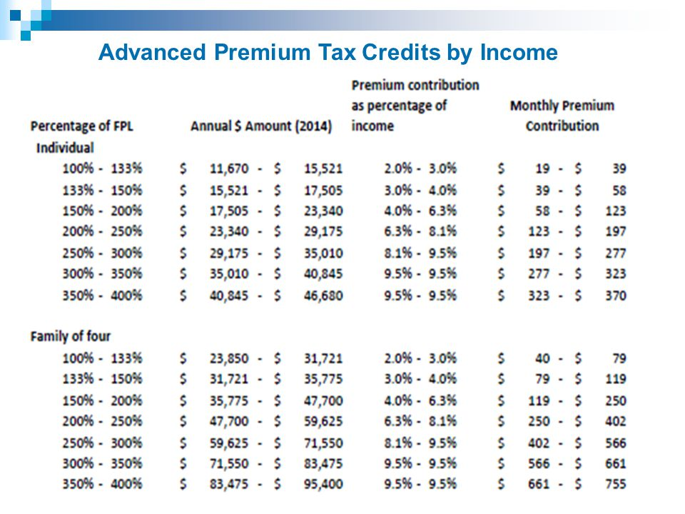 Advanced Premium Tax Credits by Income