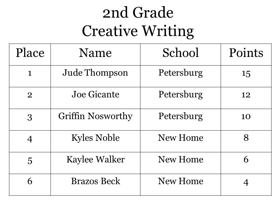 7 th Grade Editorial Writing Individual PlaceNameSchoolPoints 1SmithNew Home15 2LopezPetersburg12 3GravesSouthland10 4HinojosPetersburg8 5GossettSouthland6 6AbneyNew Home4