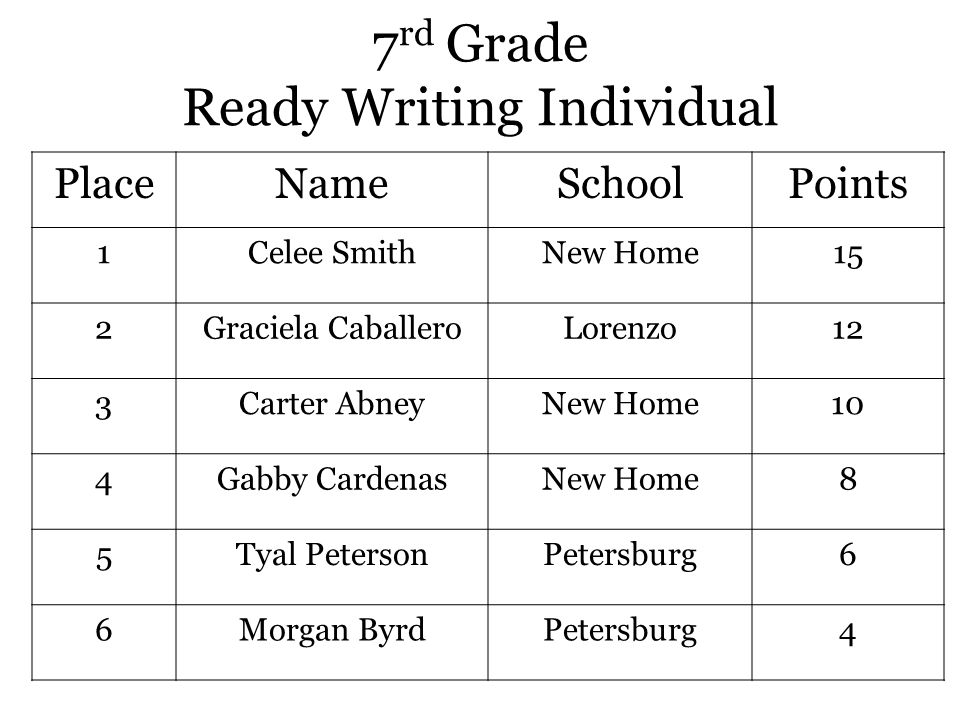 7 rd Grade Ready Writing Individual PlaceNameSchoolPoints 1Celee SmithNew Home15 2Graciela CaballeroLorenzo12 3Carter AbneyNew Home10 4Gabby CardenasNew Home8 5Tyal PetersonPetersburg6 6Morgan ByrdPetersburg4