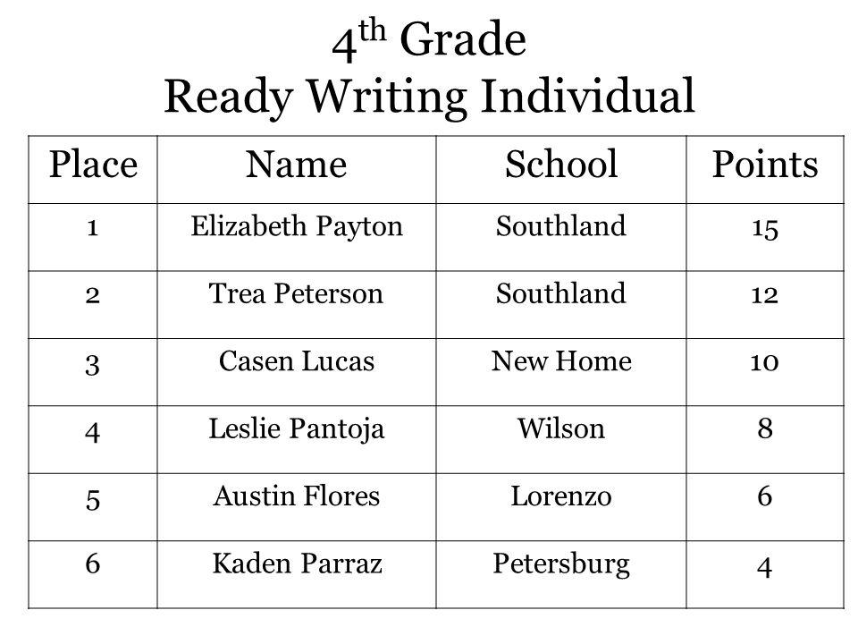 4 th Grade Ready Writing Individual PlaceNameSchoolPoints 1Elizabeth PaytonSouthland15 2Trea PetersonSouthland12 3Casen LucasNew Home10 4Leslie PantojaWilson8 5Austin FloresLorenzo6 6Kaden ParrazPetersburg4