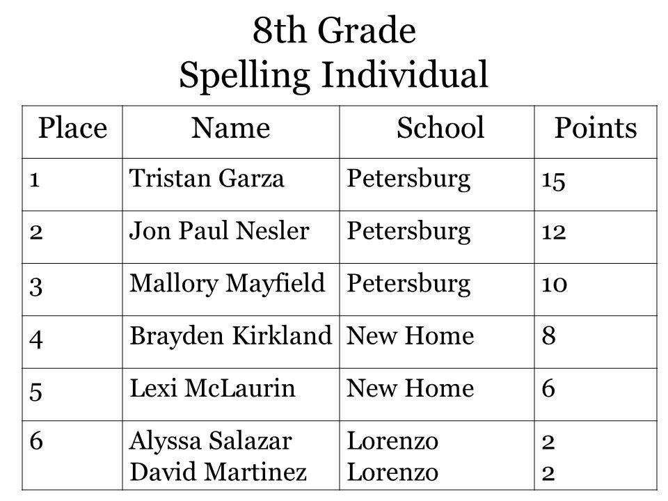 8th Grade Spelling Individual PlaceName SchoolPoints 1Tristan GarzaPetersburg15 2Jon Paul NeslerPetersburg12 3Mallory MayfieldPetersburg10 4Brayden KirklandNew Home8 5Lexi McLaurinNew Home6 6Alyssa Salazar David Martinez Lorenzo 2222