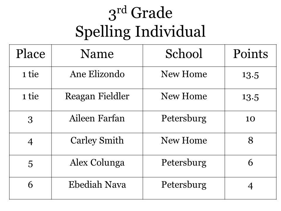 3 rd Grade Spelling Individual PlaceNameSchoolPoints 1 tieAne ElizondoNew Home13.5 1 tieReagan FieldlerNew Home13.5 3Aileen FarfanPetersburg10 4Carley SmithNew Home8 5Alex ColungaPetersburg6 6Ebediah NavaPetersburg4