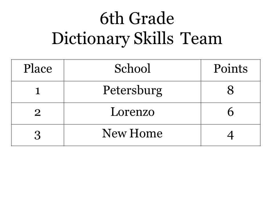 6th Grade Dictionary Skills Team PlaceSchoolPoints 1Petersburg8 2Lorenzo6 3New Home4