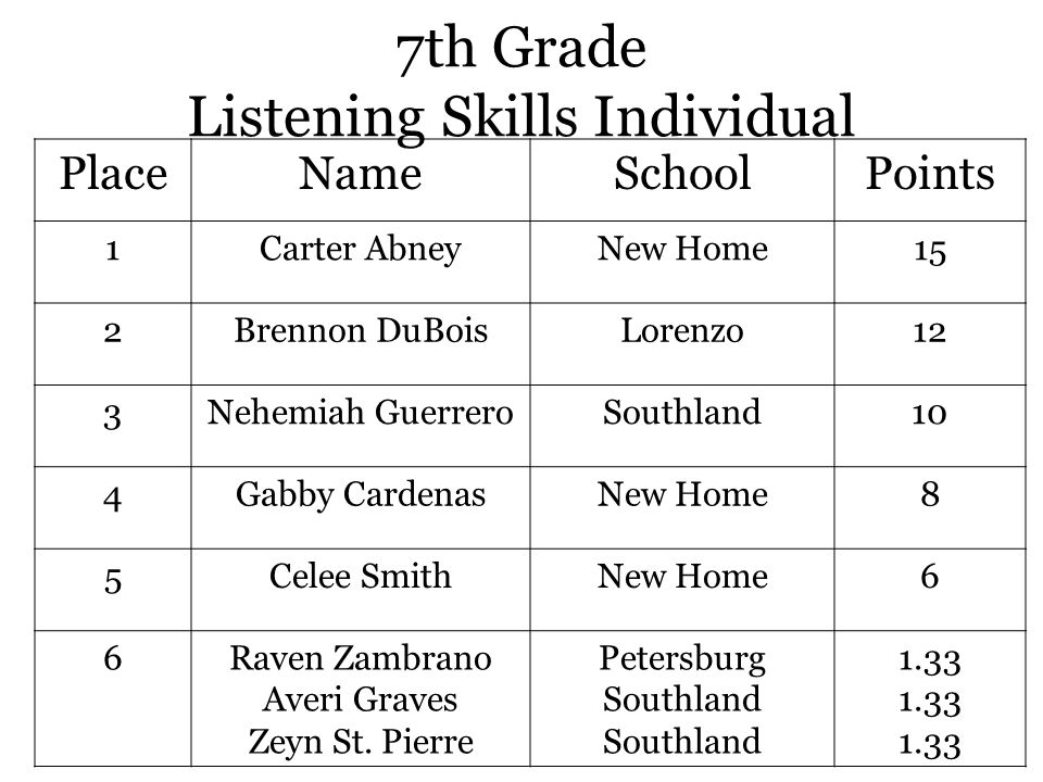 7th Grade Listening Skills Individual PlaceNameSchoolPoints 1Carter AbneyNew Home15 2Brennon DuBoisLorenzo12 3Nehemiah GuerreroSouthland10 4Gabby CardenasNew Home8 5Celee SmithNew Home6 6Raven Zambrano Averi Graves Zeyn St.