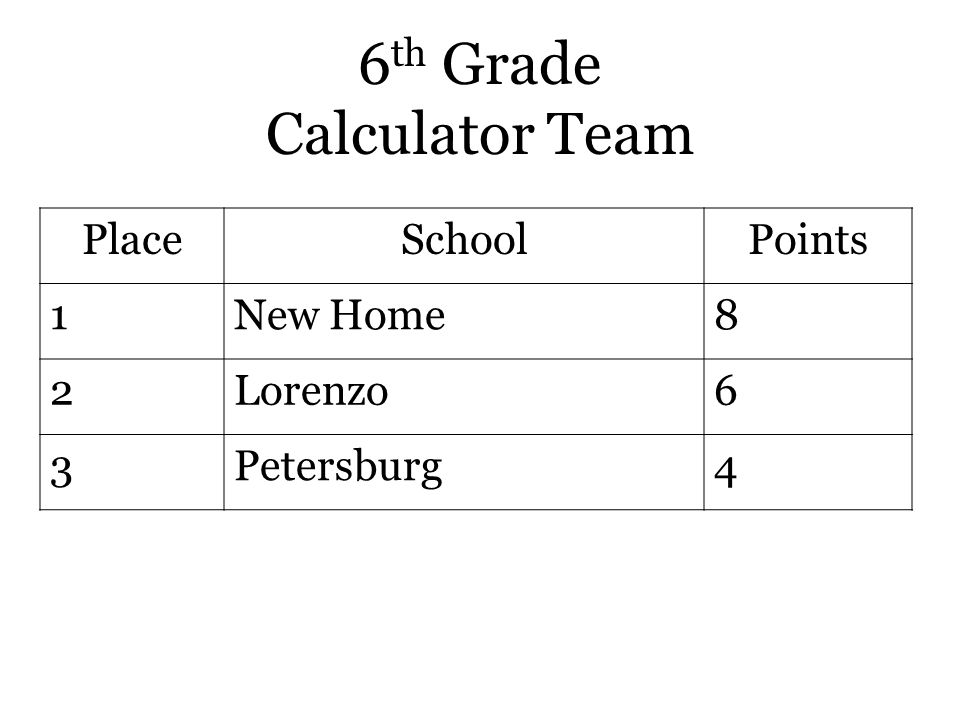 6 th Grade Calculator Team PlaceSchoolPoints 1New Home8 2Lorenzo6 3Petersburg4
