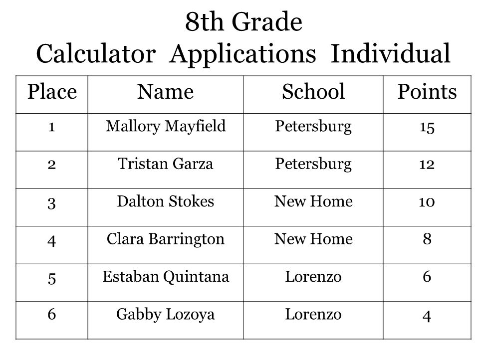 8th Grade Calculator Applications Individual PlaceNameSchoolPoints 1Mallory MayfieldPetersburg15 2Tristan GarzaPetersburg12 3Dalton StokesNew Home10 4