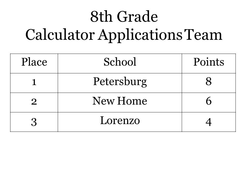 8th Grade Calculator Applications Team PlaceSchoolPoints 1Petersburg8 2New Home6 3Lorenzo4