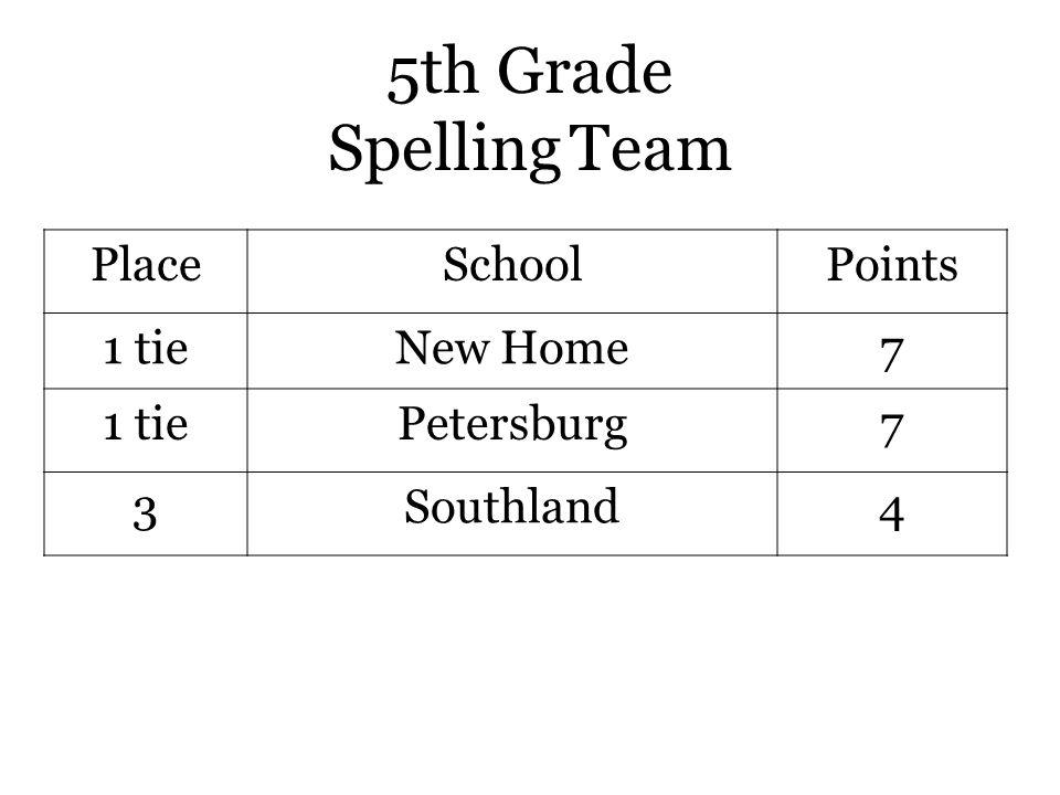 5th Grade Spelling Team PlaceSchoolPoints 1 tieNew Home7 1 tiePetersburg7 3Southland4