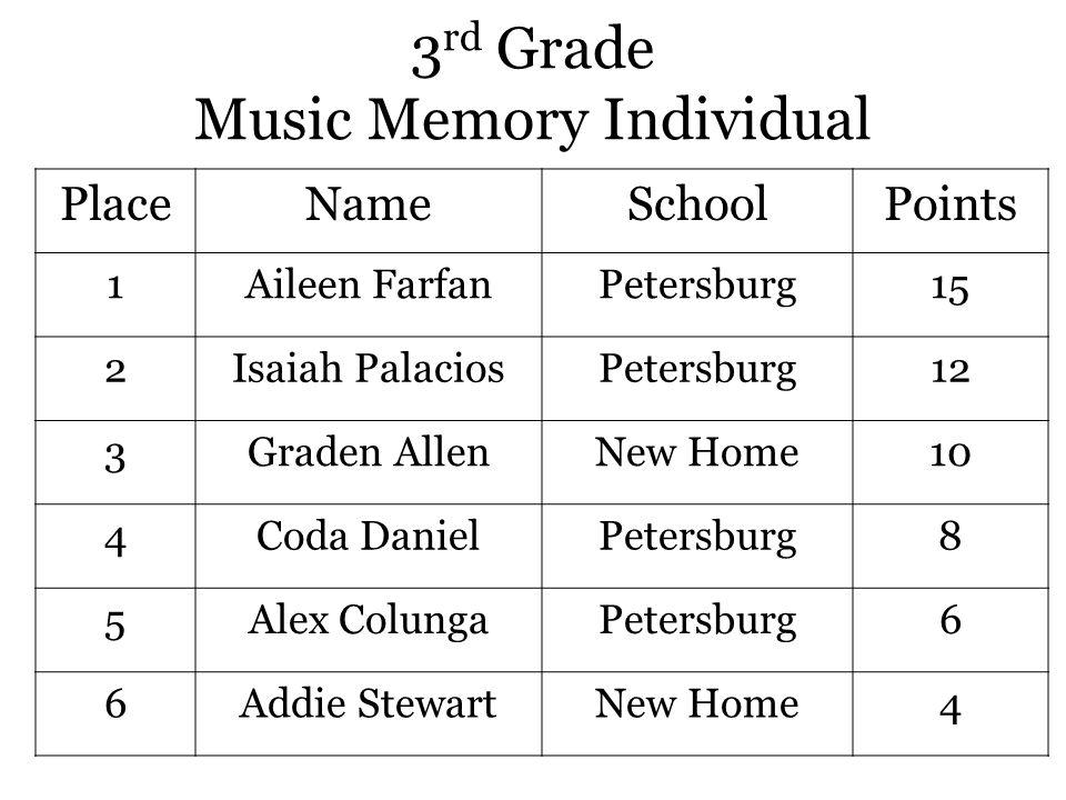 3 rd Grade Music Memory Individual PlaceNameSchoolPoints 1Aileen FarfanPetersburg15 2Isaiah PalaciosPetersburg12 3Graden AllenNew Home10 4Coda DanielPetersburg8 5Alex ColungaPetersburg6 6Addie StewartNew Home4