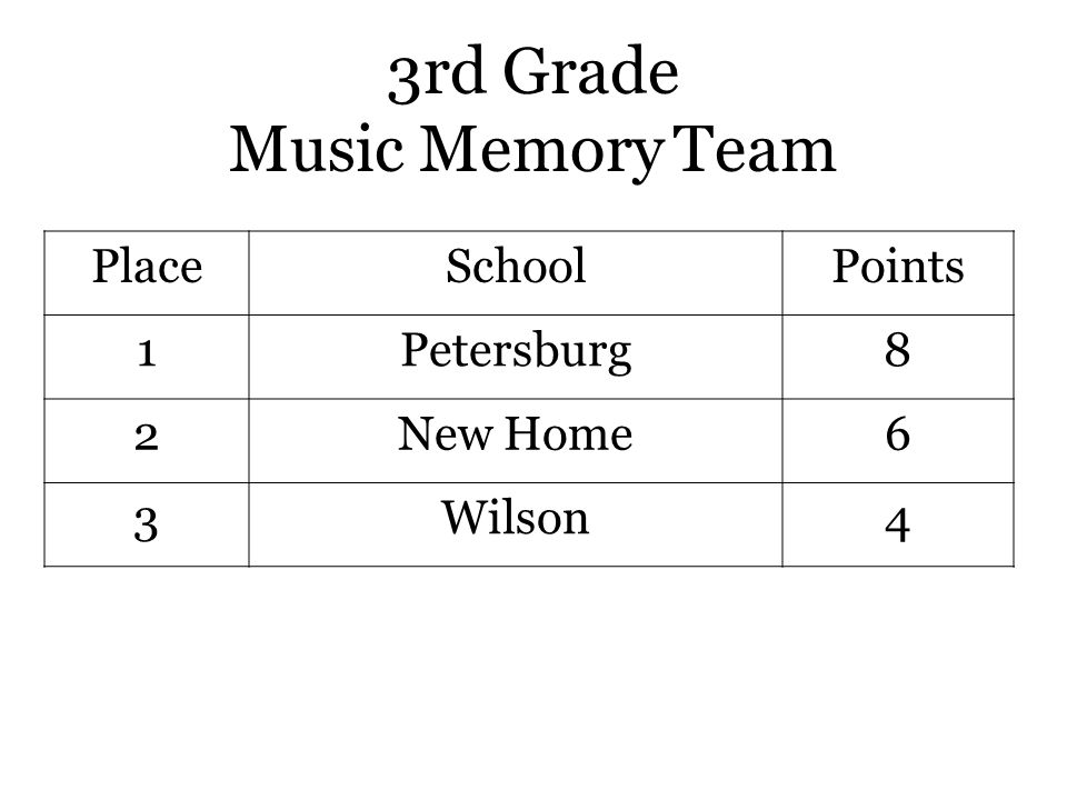 3rd Grade Music Memory Team PlaceSchoolPoints 1Petersburg8 2New Home6 3Wilson4