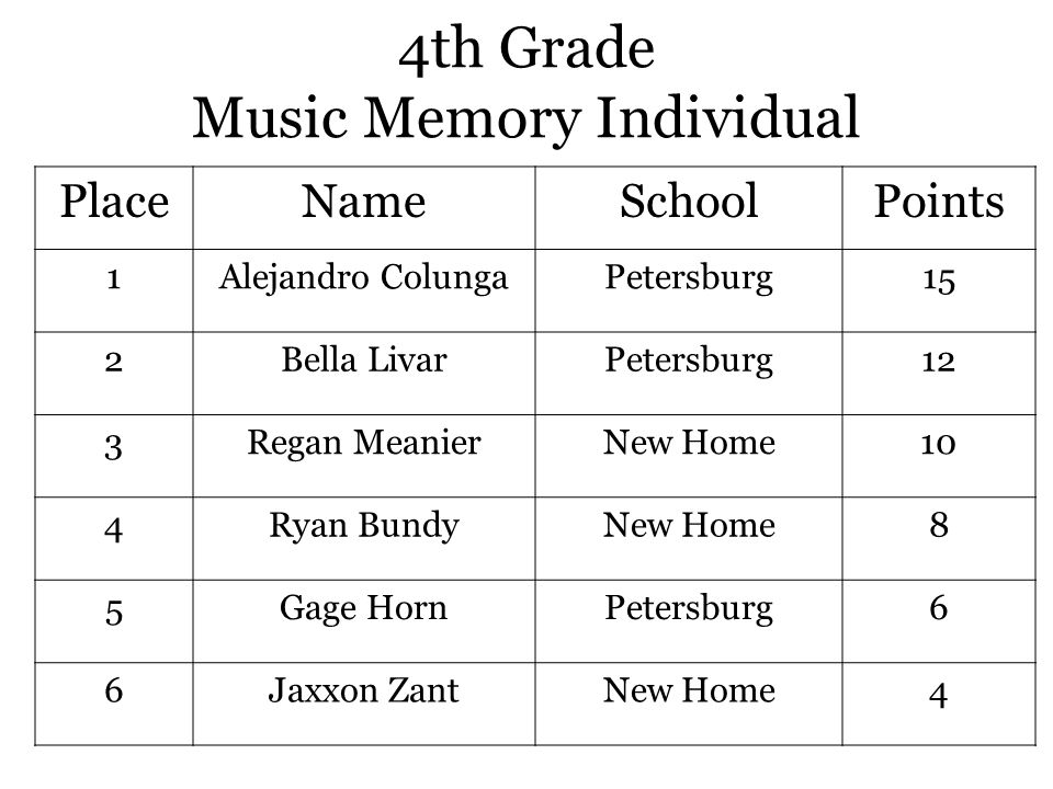 4th Grade Music Memory Individual PlaceNameSchoolPoints 1Alejandro ColungaPetersburg15 2Bella LivarPetersburg12 3Regan MeanierNew Home10 4Ryan BundyNew Home8 5Gage HornPetersburg6 6Jaxxon ZantNew Home4