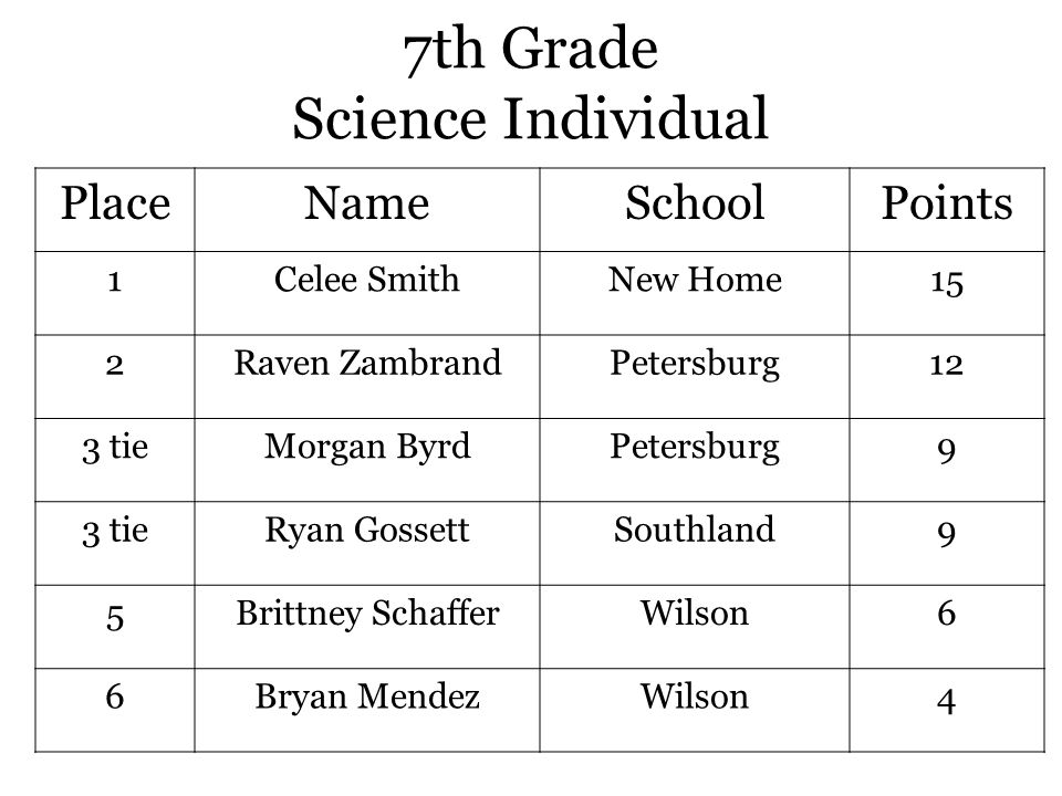 7th Grade Science Individual PlaceNameSchoolPoints 1Celee SmithNew Home15 2Raven ZambrandPetersburg12 3 tieMorgan ByrdPetersburg9 3 tieRyan GossettSouthland9 5Brittney SchafferWilson6 6Bryan MendezWilson4