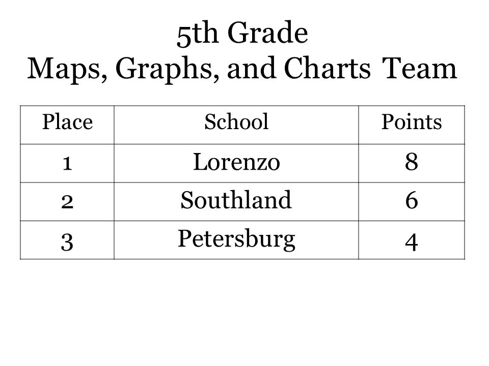 5th Grade Maps, Graphs, and Charts Team PlaceSchoolPoints 1Lorenzo8 2Southland6 3Petersburg4