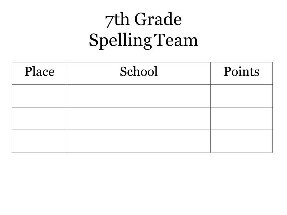 7th Grade Spelling Team PlaceSchoolPoints