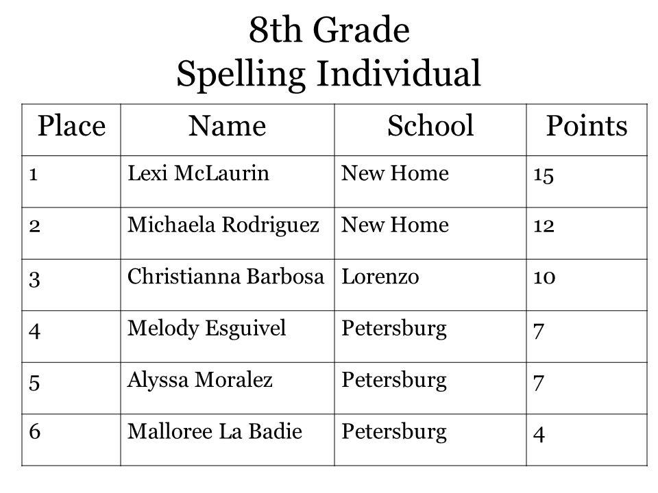 8th Grade Spelling Individual PlaceNameSchoolPoints 1Lexi McLaurinNew Home15 2Michaela RodriguezNew Home12 3Christianna BarbosaLorenzo10 4Melody EsguivelPetersburg7 5Alyssa MoralezPetersburg7 6Malloree La BadiePetersburg4