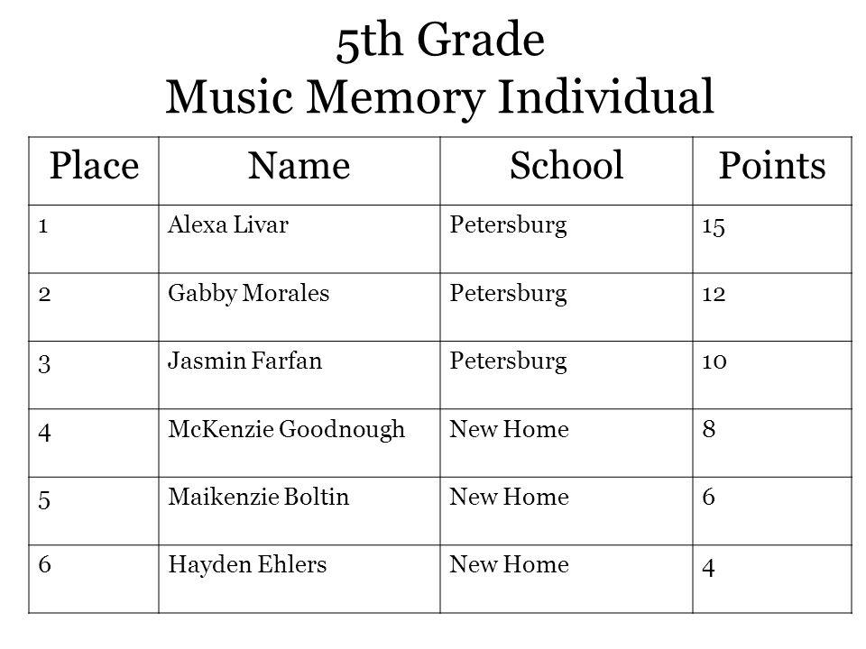 5th Grade Music Memory Individual PlaceNameSchoolPoints 1Alexa LivarPetersburg15 2Gabby MoralesPetersburg12 3Jasmin FarfanPetersburg10 4McKenzie GoodnoughNew Home8 5Maikenzie BoltinNew Home6 6Hayden EhlersNew Home4