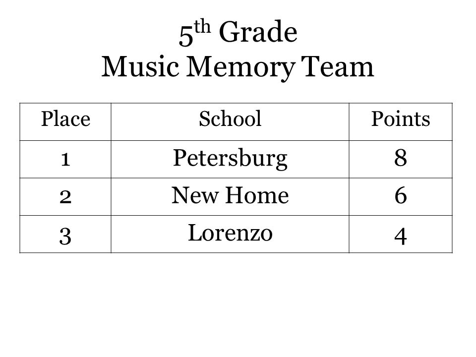 5 th Grade Music Memory Team PlaceSchoolPoints 1Petersburg8 2New Home6 3Lorenzo4