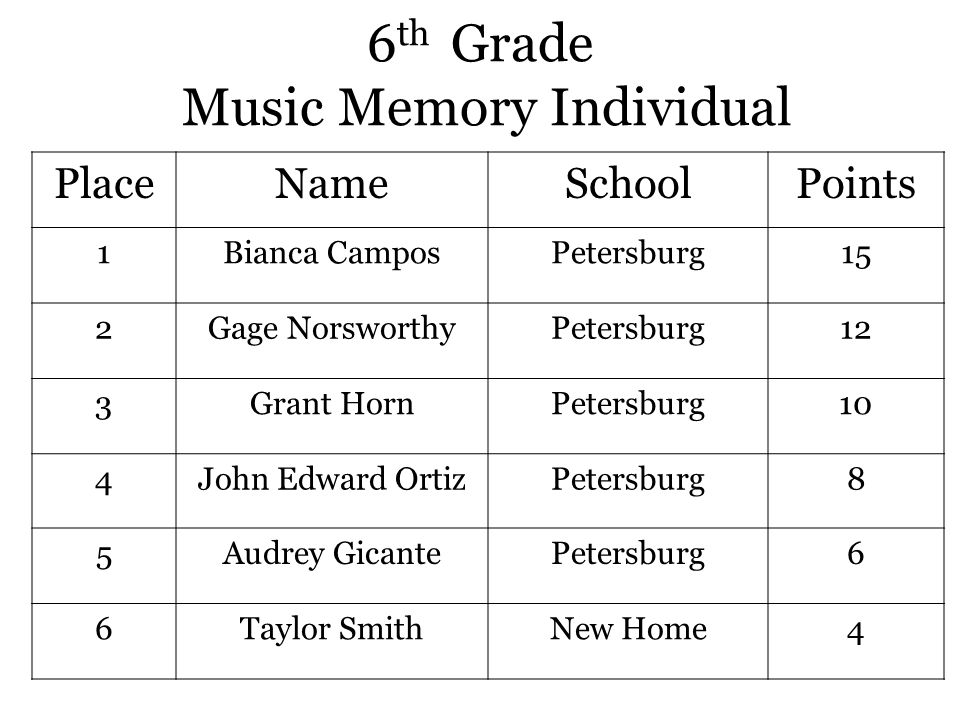6 th Grade Music Memory Individual PlaceNameSchoolPoints 1Bianca CamposPetersburg15 2Gage NorsworthyPetersburg12 3Grant HornPetersburg10 4John Edward OrtizPetersburg8 5Audrey GicantePetersburg6 6Taylor SmithNew Home4