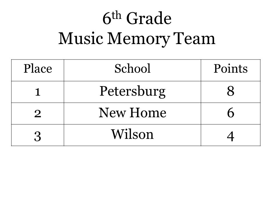 6 th Grade Music Memory Team PlaceSchoolPoints 1Petersburg8 2New Home6 3Wilson4
