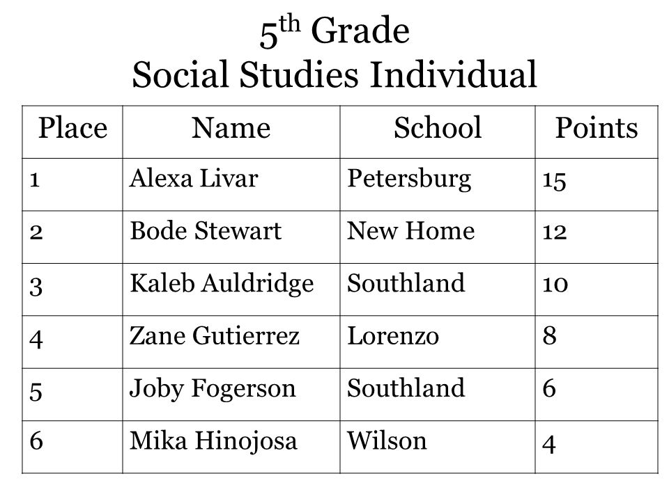 5 th Grade Social Studies Individual PlaceNameSchoolPoints 1Alexa LivarPetersburg15 2Bode StewartNew Home12 3Kaleb AuldridgeSouthland10 4Zane GutierrezLorenzo8 5Joby FogersonSouthland6 6Mika HinojosaWilson4