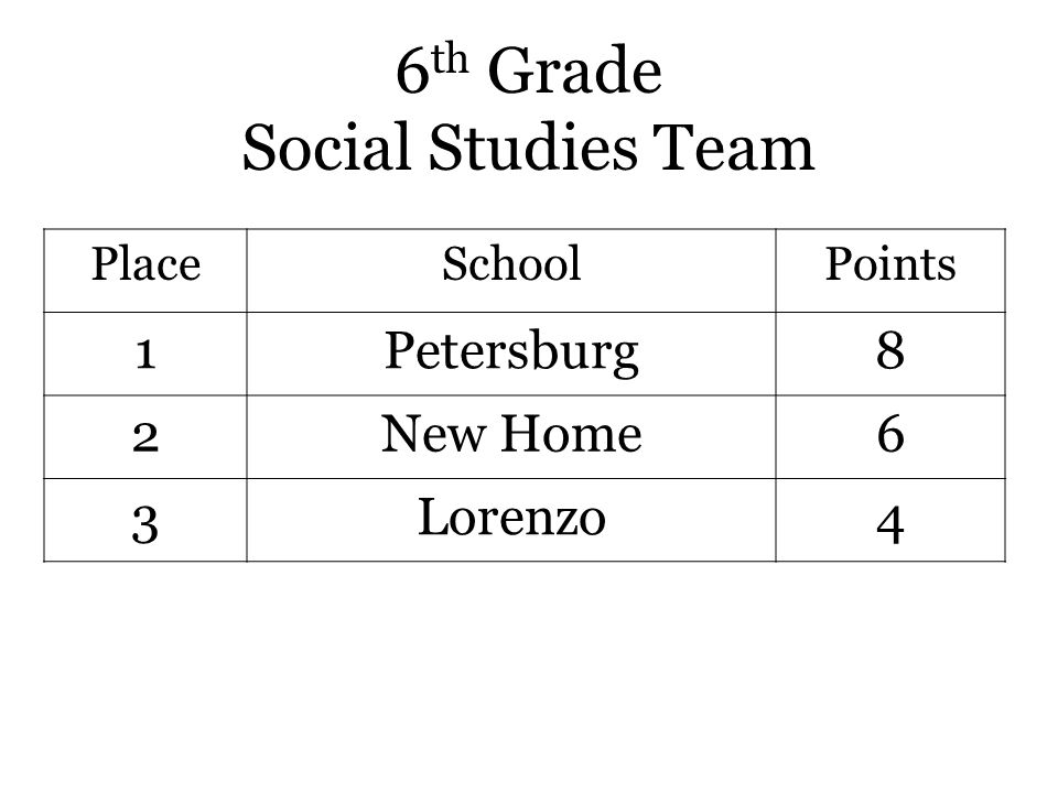 6 th Grade Social Studies Team PlaceSchoolPoints 1Petersburg8 2New Home6 3Lorenzo4
