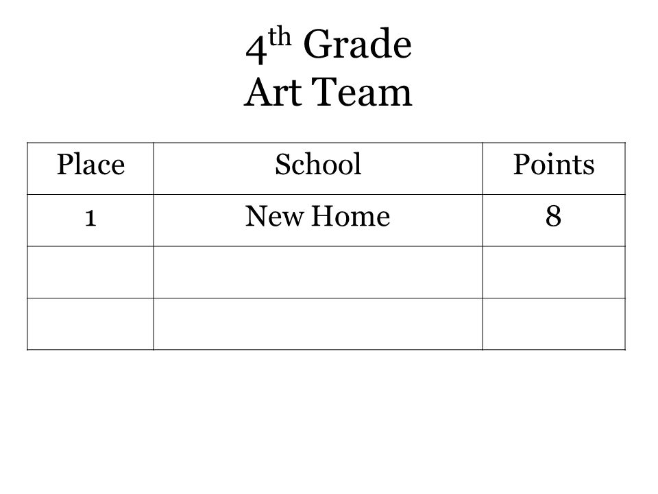 4 th Grade Art Team PlaceSchoolPoints 1New Home8