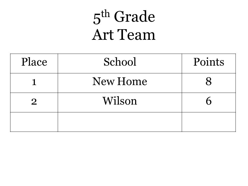 5 th Grade Art Team PlaceSchoolPoints 1New Home8 2Wilson6