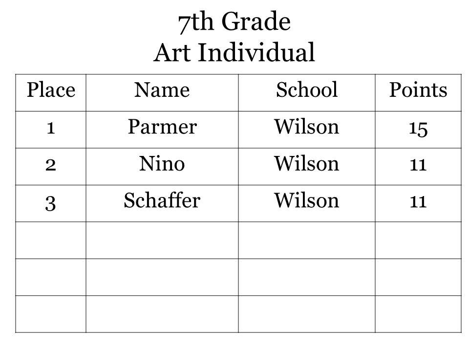 7th Grade Art Individual PlaceNameSchoolPoints 1ParmerWilson15 2NinoWilson11 3SchafferWilson11