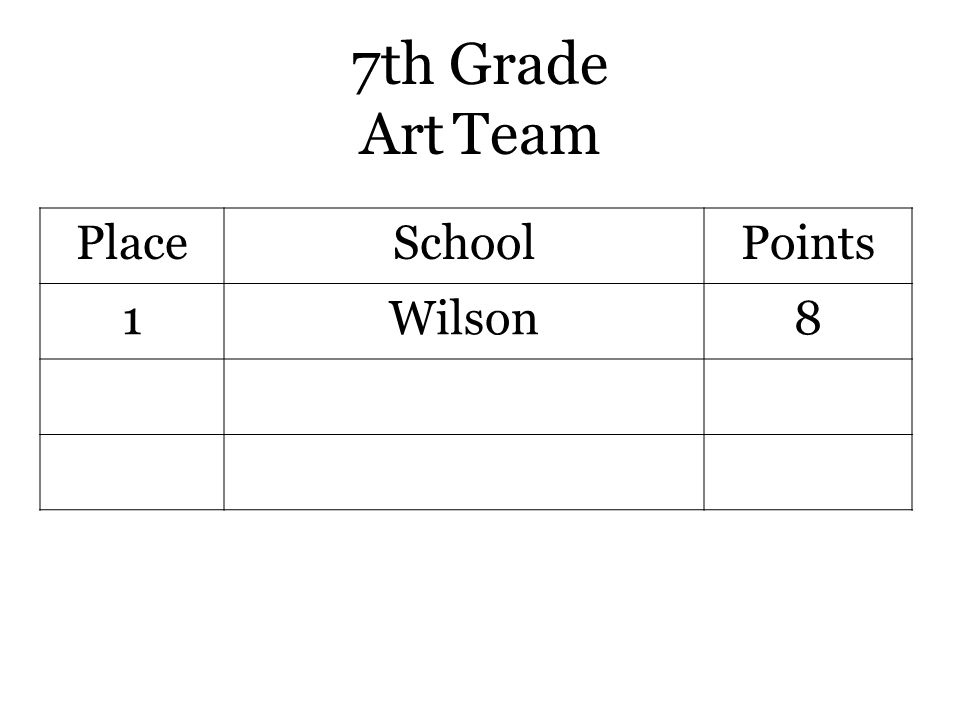 7th Grade Art Team PlaceSchoolPoints 1Wilson8